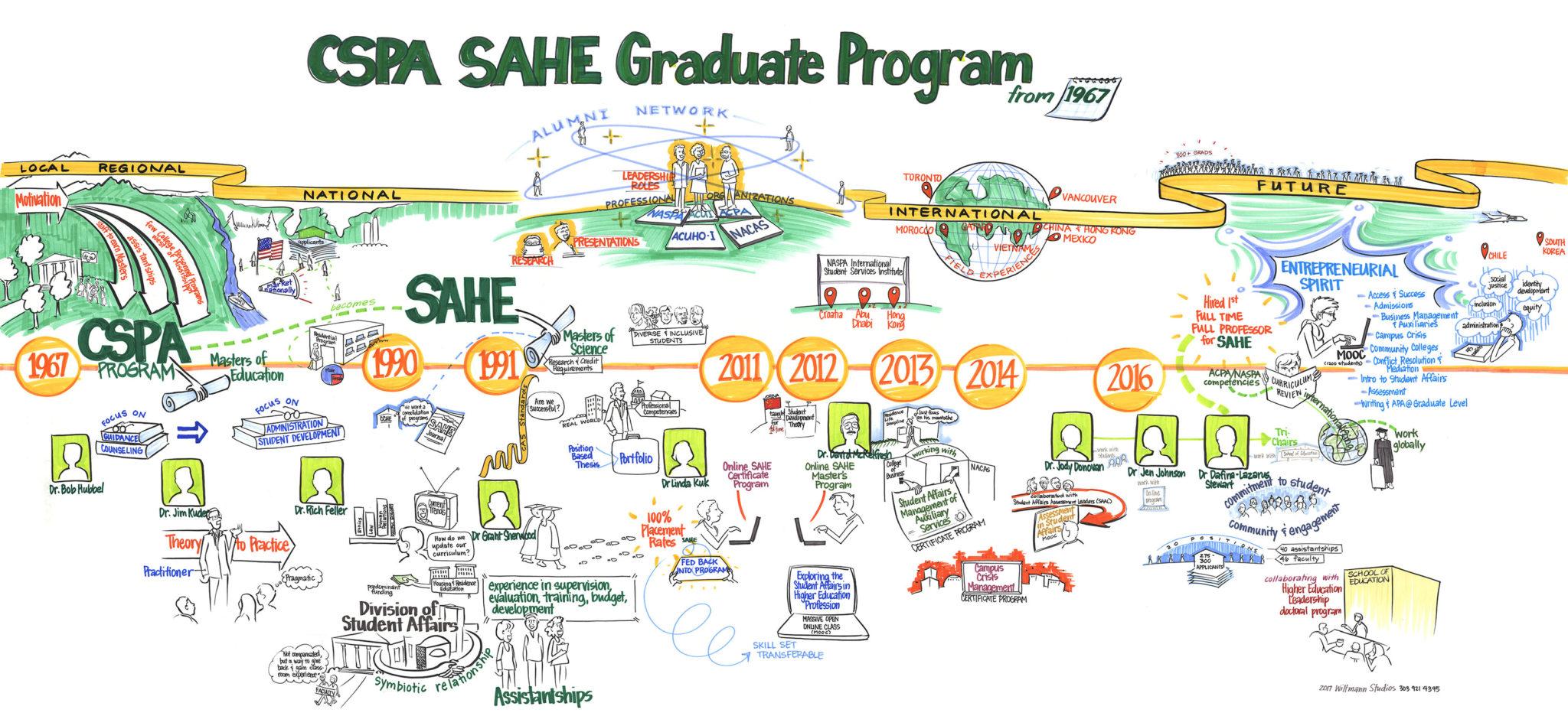Drawing of SAHE by Kriss Whittmann