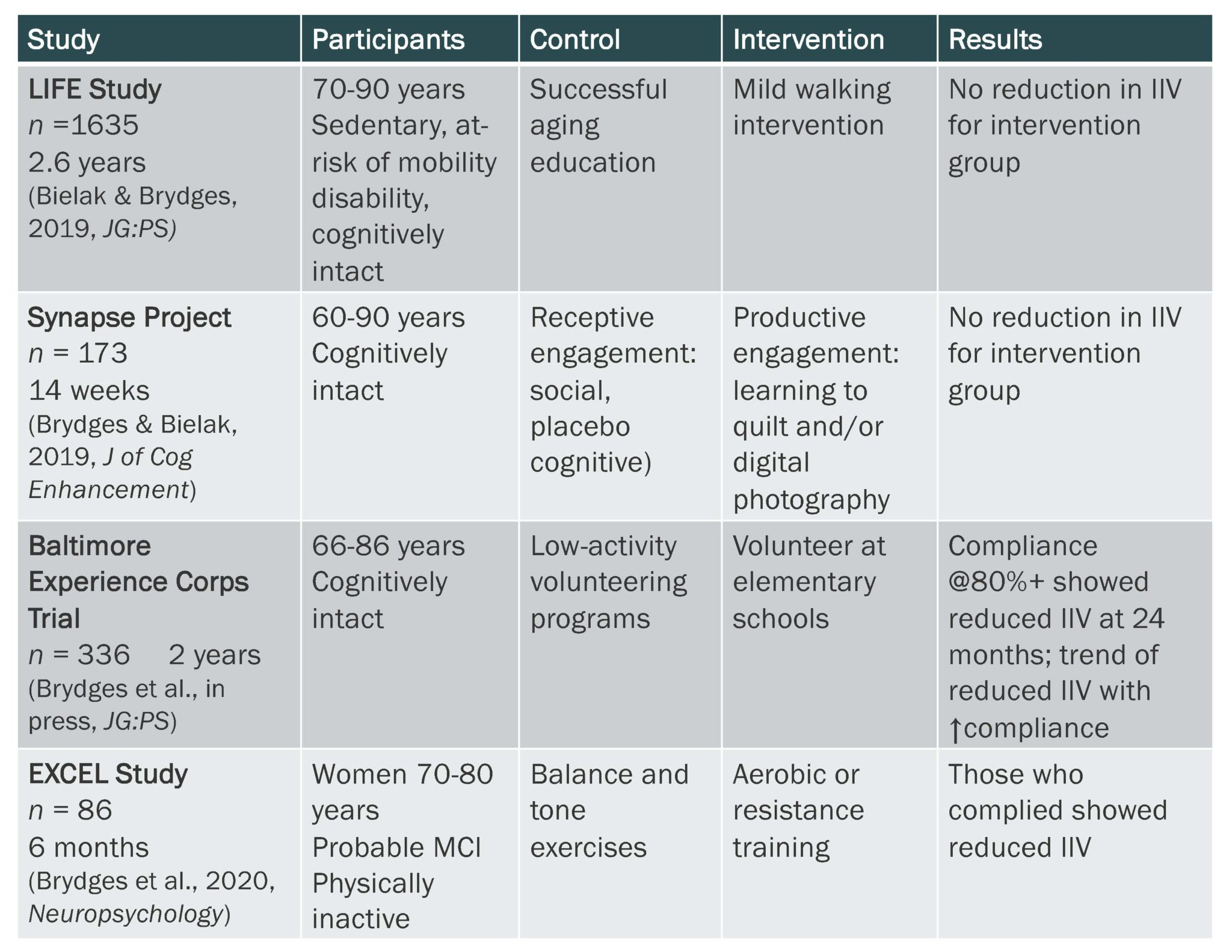 Chart of studies examined